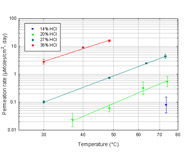 The effect of temperature and HCl concentrarion on HCl permeation rate through PFA